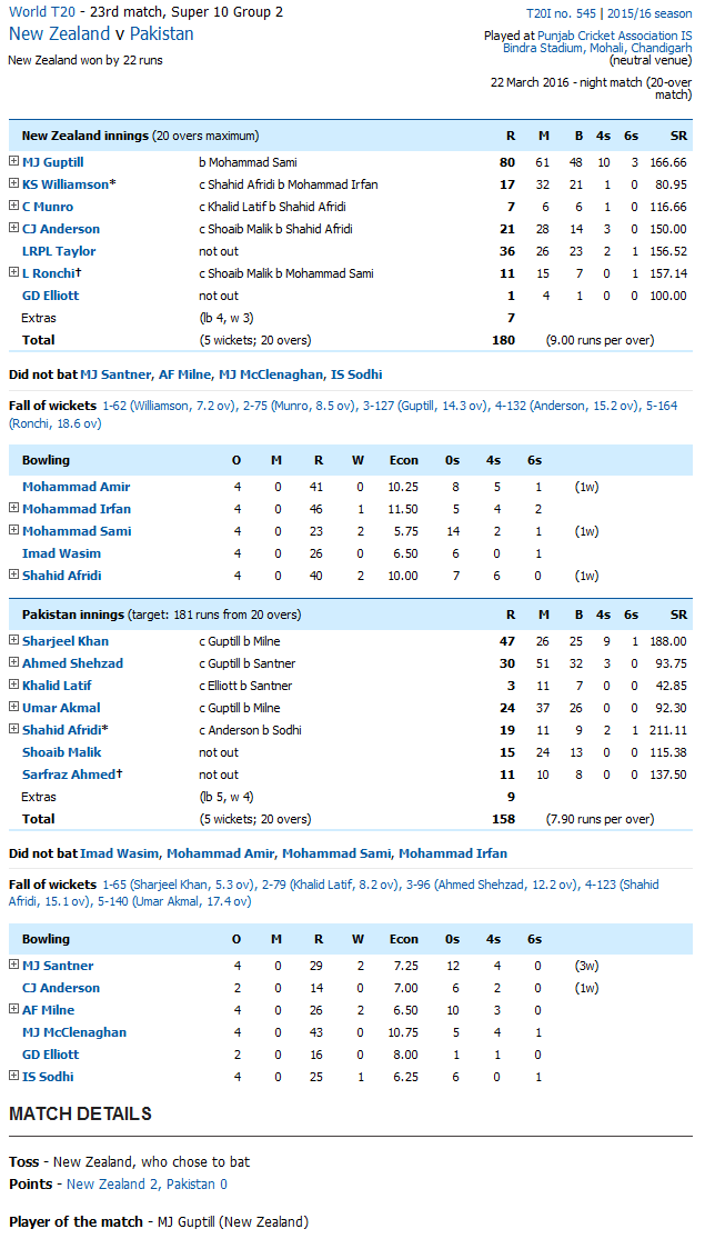 New Zealand vs Pakistan Score Card